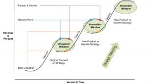 Innovation Stufen S-Kurve